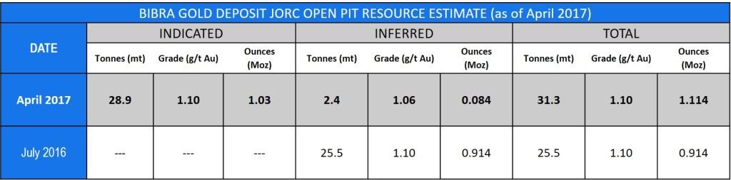 Table 1 Bibra Gold Deposit JORC Open Pit Resources Estimate - As of April 2017