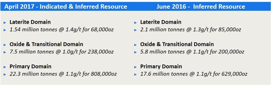 Table 2 Bibra Gold Deposit JORC Open Pit Resources Estimate By Domain- As of April 2017